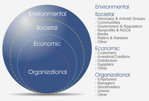 Environmental Stakeholders