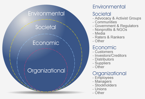 Environmental Stakeholders