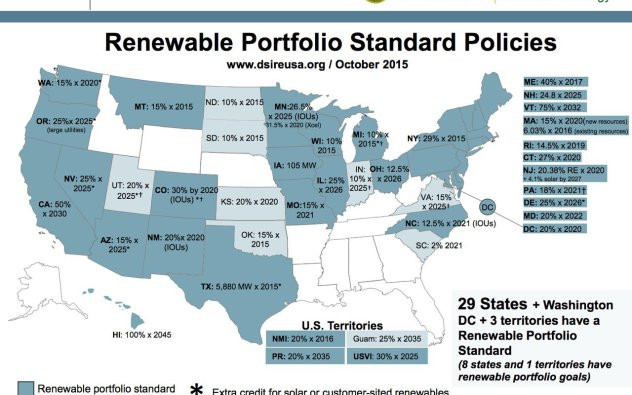 USA Renewables by State